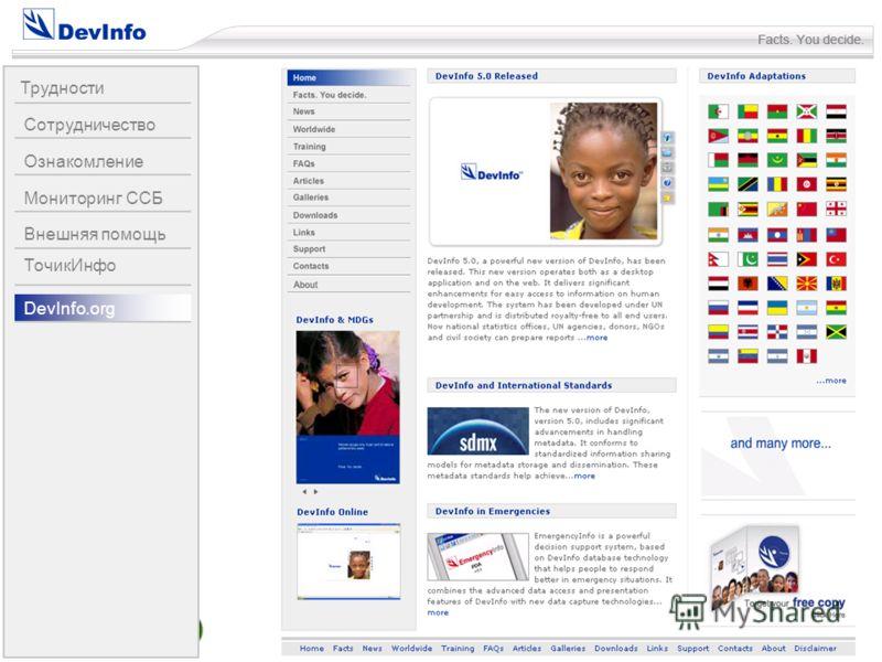 40 Трудности Сотрудничество Ознакомление Мониторинг ССБ Внешняя помощь DevInfo.org ТочикИнфо