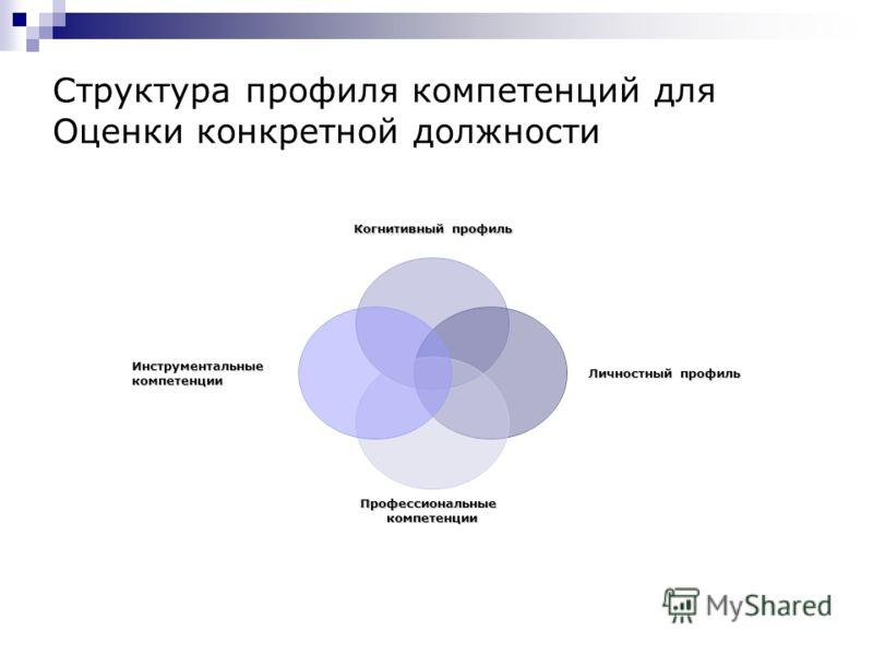Структура профиля компетенций для Оценки конкретной должности Когнитивный профиль Личностный профиль Личностный профиль Профессиональныекомпетенции Инструментальныекомпетенции