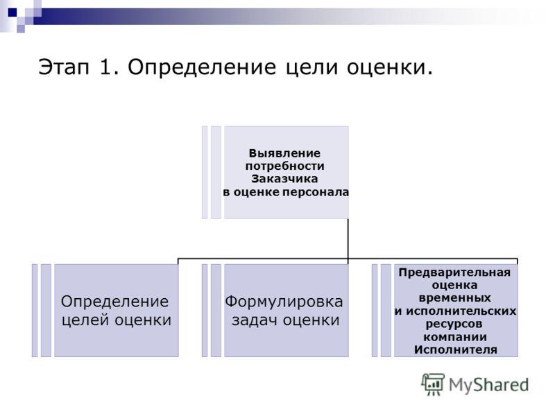 Этап 1. Определение цели оценки. Выявление потребности Заказчика в оценке персонала Определение целей оценки Формулировка задач оценки Предварительная оценка временных и исполнительских ресурсов компании Исполнителя