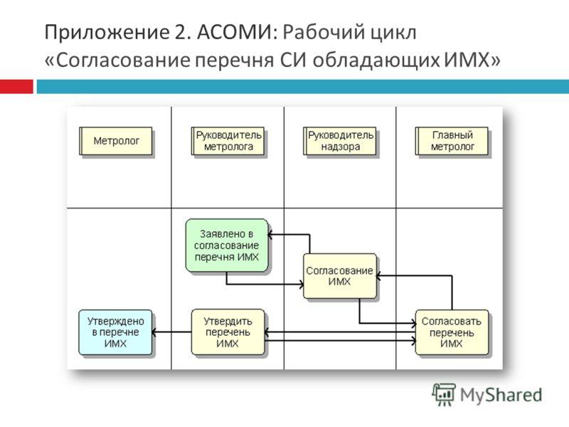 Приложение 2. АСОМИ : Рабочий цикл « Согласование перечня СИ обладающих ИМХ »
