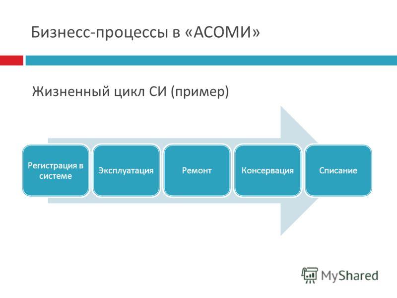 Бизнесс - процессы в « АСОМИ » Регистрация в системе ЭксплуатацияРемонтКонсервацияСписание Жизненный цикл СИ ( пример )