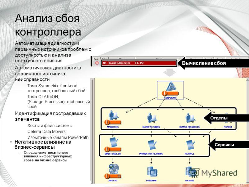 Capture Events Вычисление сбоя Symmetrix Director Data Path Switch Port Негативное влияние на бизнес-сервисы –Определение негативного влияния инфраструктурных сбоев на бизнес-сервисы Сервисы Отделы Анализ сбоя контроллера Автоматизация диагностики пе