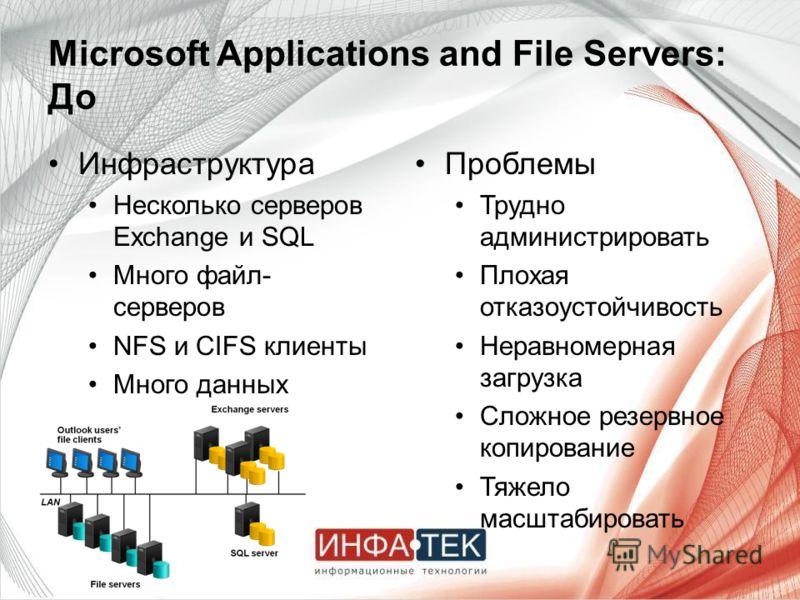 Microsoft Applications and File Servers: До Инфраструктура Несколько серверов Exchange и SQL Много файл- серверов NFS и CIFS клиенты Много данных Проблемы Трудно администрировать Плохая отказоустойчивость Неравномерная загрузка Сложное резервное копи