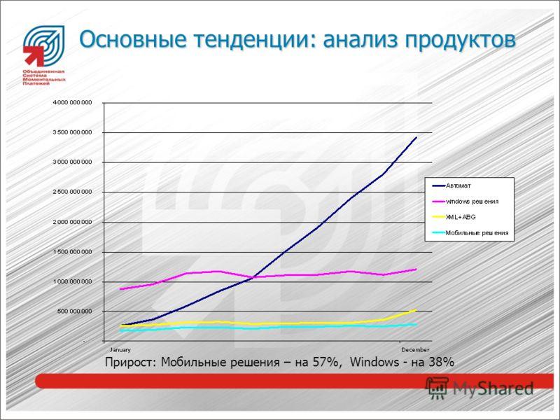 Основные тенденции: анализ продуктов Прирост: Мобильные решения – на 57%, Windows - на 38%