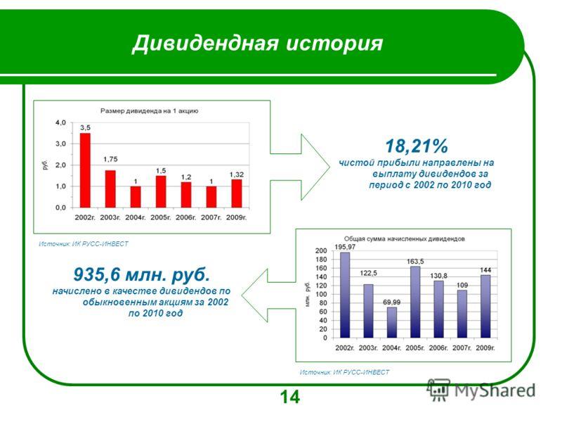 Дивидендная история 14 18,21% чистой прибыли направлены на выплату дивидендов за период с 2002 по 2010 год 935,6 млн. руб. начислено в качестве дивидендов по обыкновенным акциям за 2002 по 2010 год Источник: ИК РУСС-ИНВЕСТ
