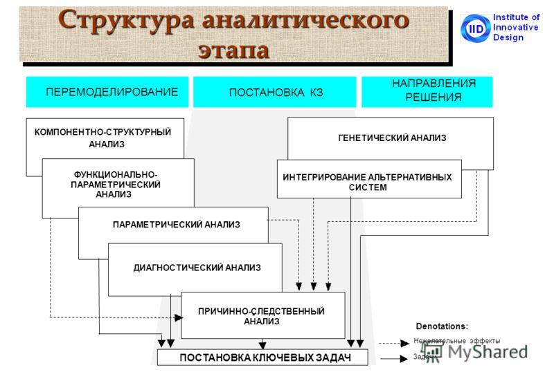 Структура аналитического этапа ПОСТАНОВКА КЛЮЧЕВЫХ ЗАДАЧ ГЕНЕТИЧЕСКИЙ АНАЛИЗ КОМПОНЕНТНО-СТРУКТУРНЫЙ АНАЛИЗ ФУНКЦИОНАЛЬНО- ПАРАМЕТРИЧЕСКИЙ ПАРАМЕТРИЧЕСКИЙ АНАЛИЗ ДИАГНОСТИЧЕСКИЙ АНАЛИЗ ИНТЕГРИРОВАНИЕ АЛЬТЕРНАТИВНЫХ СИСТЕМ - ПРИЧИННО-СЛЕДСТВЕННЫЙ АНАЛ