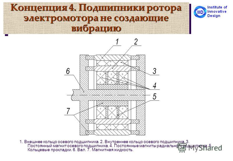 Концепция 4. Подшипники ротора электромотора не создающие вибрацию 1. Внешнее кольцо осевого подшипника. 2. Внутреннее кольцо осевого подшипника. 3. Постоянный магнит осевого подшипника. 4. Постоянные магниты радиального подшипника. 5. Кольцевые прок