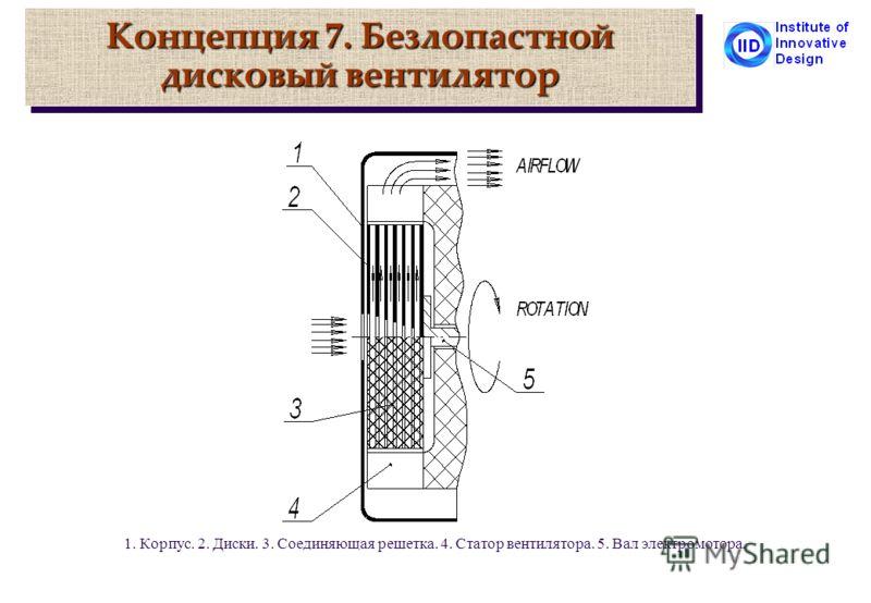 Концепция 7. Безлопастной дисковый вентилятор 1. Корпус. 2. Диски. 3. Соединяющая решетка. 4. Статор вентилятора. 5. Вал электромотора.