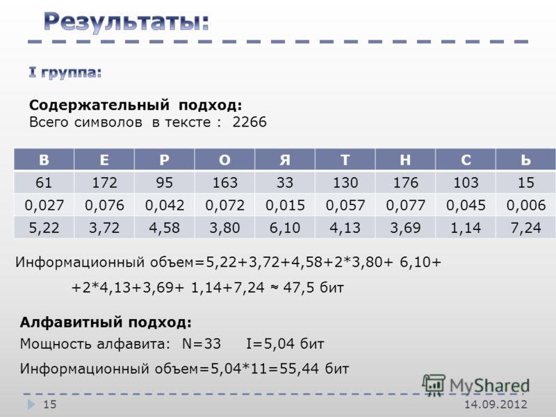 14.09.201215 ВЕРОЯТНСЬ 61172951633313017610315 0,0270,0760,0420,0720,0150,0570,0770,0450,006 5,223,724,583,806,104,133,691,147,24 Алфавитный подход: Мощность алфавита: N=33 I=5,04 бит Информационный объем=5,04*11=55,44 бит Информационный объем=5,22+3