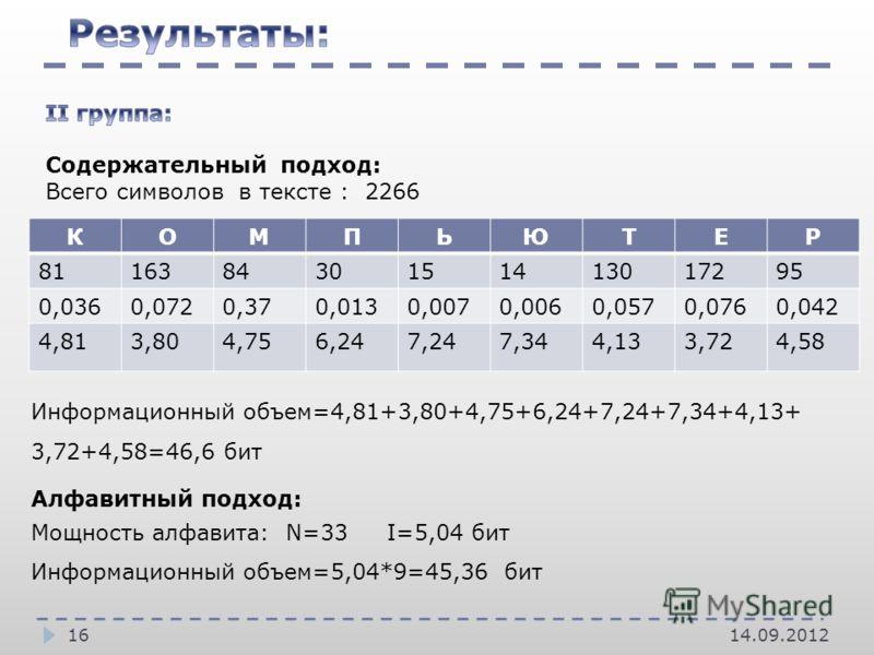 14.09.201216 КОМПЬЮТЕР 811638430151413017295 0,0360,0720,370,0130,0070,0060,0570,0760,042 4,813,804,756,247,247,344,133,724,58 Алфавитный подход: Мощность алфавита: N=33 I=5,04 бит Информационный объем=5,04*9=45,36 бит Информационный объем=4,81+3,80+