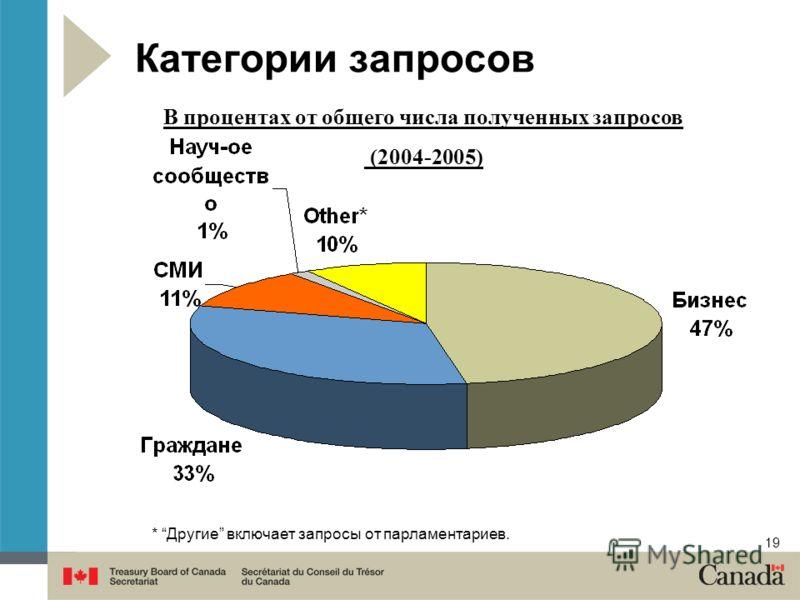 19 В процентах от общего числа полученных запросов (2004-2005) Категории запросов * Другие включает запросы от парламентариев.