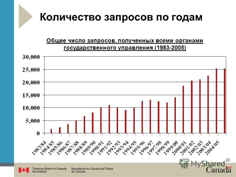 20 Количество запросов по годам Общее число запросов, полученных всеми органами государственного управления (1983-2005)