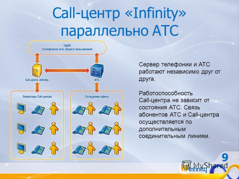 Сервер телефонии и АТС работают независимо друг от друга. Работоспособность Call-центра не зависит от состояния АТС. Связь абонентов АТС и Call-центра осуществляется по дополнительным соединительным линиям. Call-центр «Infinity» параллельно АТС 9