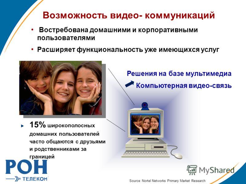 Возможность видео- коммуникаций Востребована домашними и корпоративными пользователями Расширяет функциональность уже имеющихся услуг 15% широкополосных домашних пользователей часто общаются с друзьями и родственниками за границей Решения на базе мул
