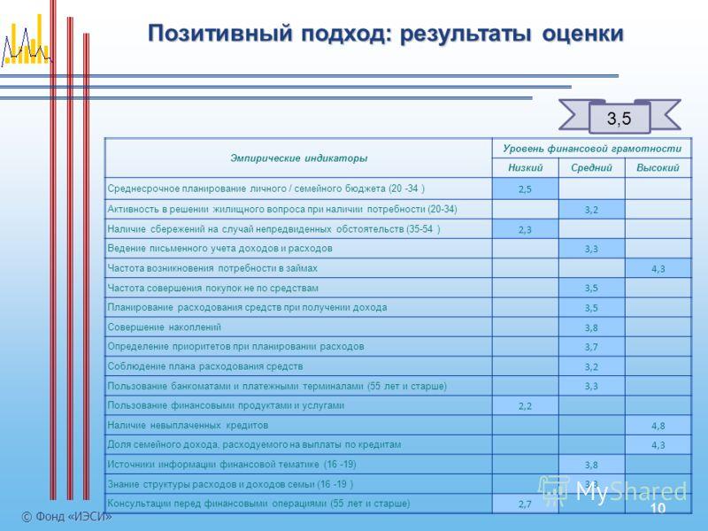 10 Позитивный подход: результаты оценки © Фонд «ИЭСИ» 3,5 Эмпирические индикаторы Уровень финансовой грамотности НизкийСреднийВысокий Среднесрочное планирование личного / семейного бюджета (20 -34 ) 2,5 Активность в решении жилищного вопроса при нали