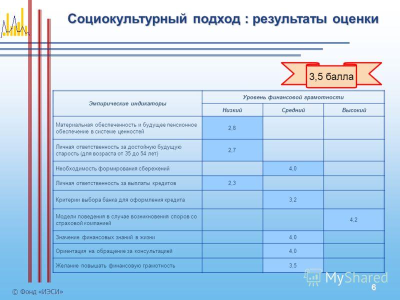 6 Социокультурный подход : результаты оценки © Фонд «ИЭСИ» 3,5 балла Эмпирические индикаторы Уровень финансовой грамотности НизкийСреднийВысокий Материальная обеспеченность и будущее пенсионное обеспечение в системе ценностей 2,8 Личная ответственнос
