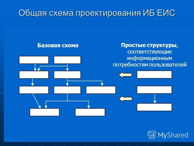 Общая схема проектирования ИБ ЕИС Базовая схема Простые структуры, соответствующие информационным потребностям пользователей