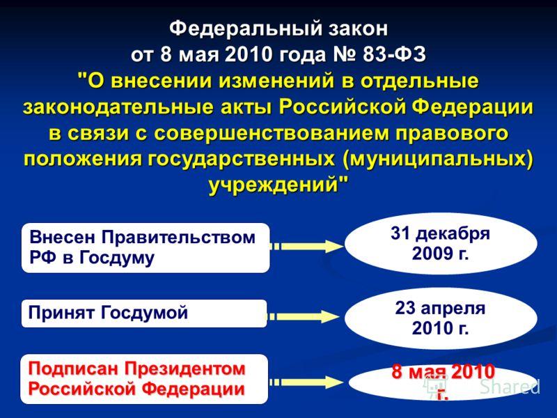 Федеральный закон от 8 мая 2010 года 83-ФЗ