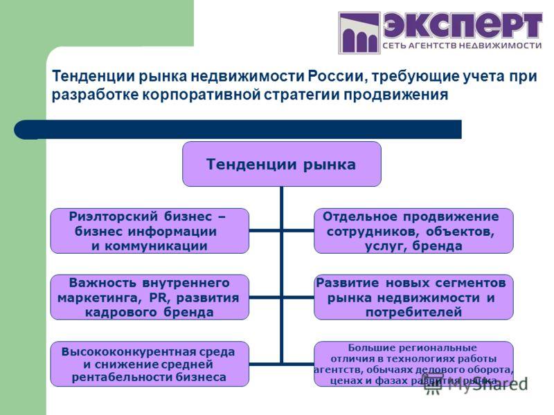 Тенденции рынка недвижимости России, требующие учета при разработке корпоративной стратегии продвижения Тенденции рынка Риэлторский бизнес – бизнес информации и коммуникации Отдельное продвижение сотрудников, объектов, услуг, бренда Важность внутренн