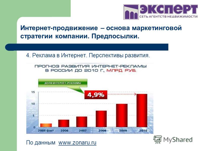 4. Реклама в Интернет. Перспективы развития. По данным www.zonaru.ruwww.zonaru.ru Интернет-продвижение – основа маркетинговой стратегии компании. Предпосылки.