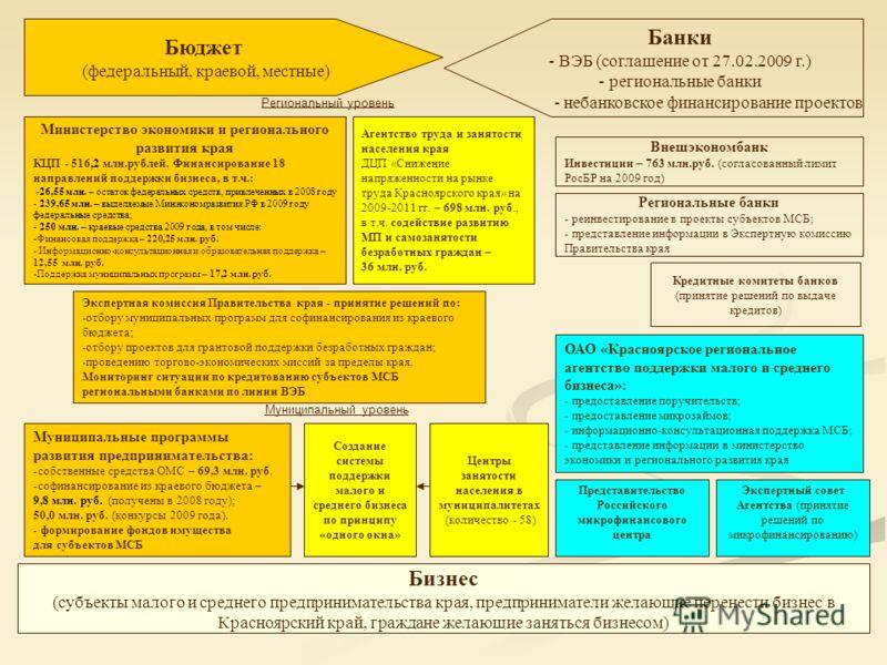 Бюджет (федеральный, краевой, местные) Банки - ВЭБ (соглашение от 27.02.2009 г.) - региональные банки - небанковское финансирование проектов Бизнес (субъекты малого и среднего предпринимательства края, предприниматели желающие перенести бизнес в Крас