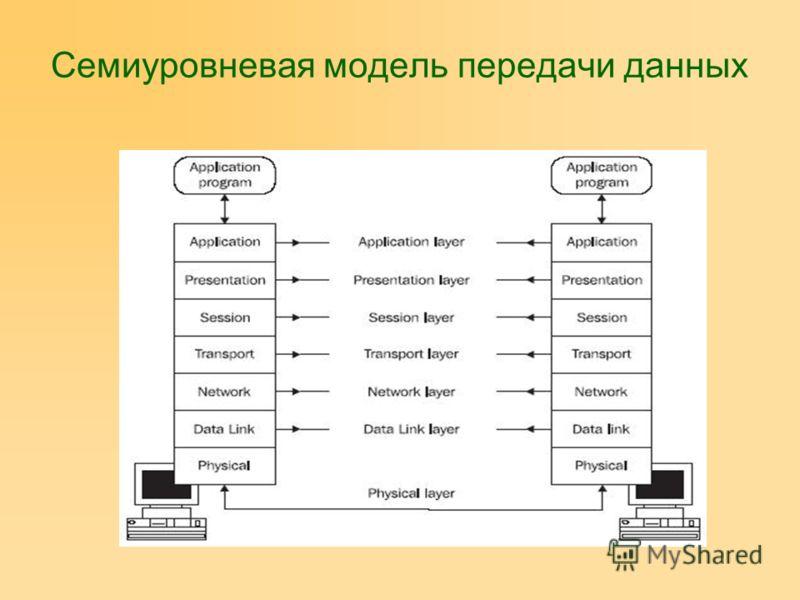 Семиуровневая модель передачи данных