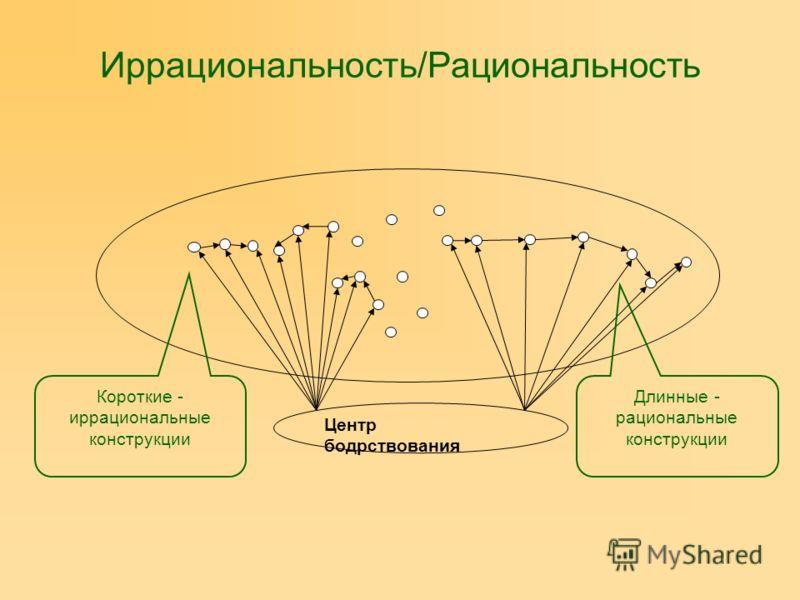 Иррациональность/Рациональность Центр бодрствования Короткие - иррациональные конструкции Длинные - рациональные конструкции