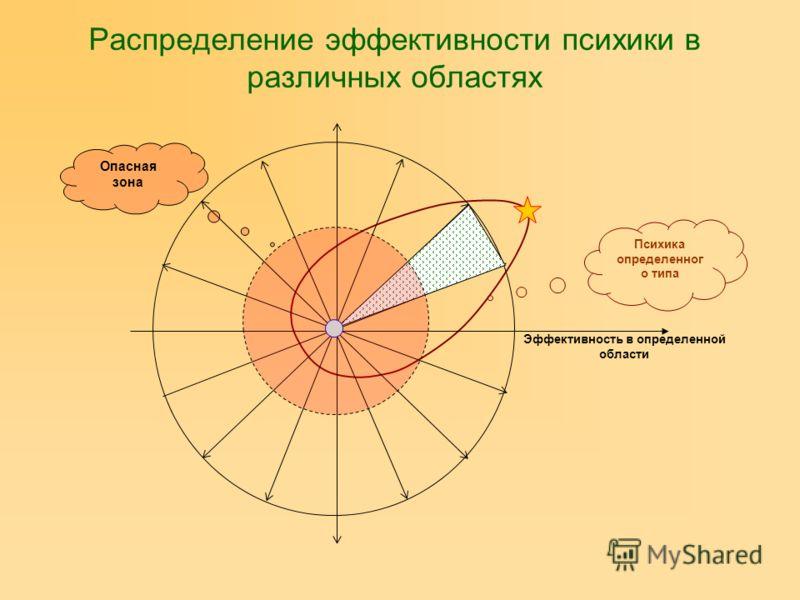 Распределение эффективности психики в различных областях Эффективность в определенной области Психика определенног о типа Опасная зона