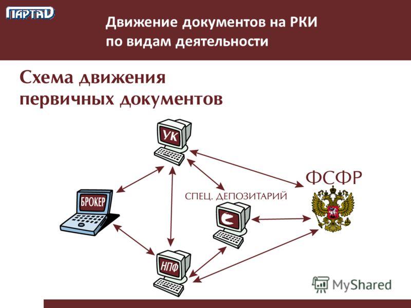 Движение документов на РКИ по видам деятельности