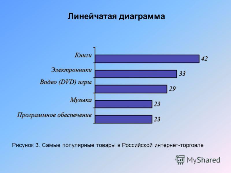 Линейчатая диаграмма Рисунок 3. Самые популярные товары в Российской интернет-торговле