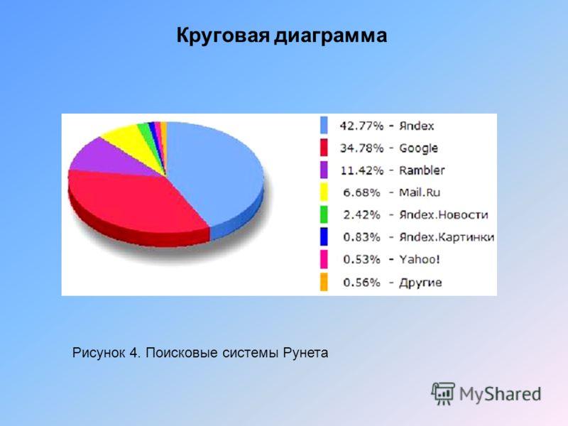 Круговая диаграмма Рисунок 4. Поисковые системы Рунета