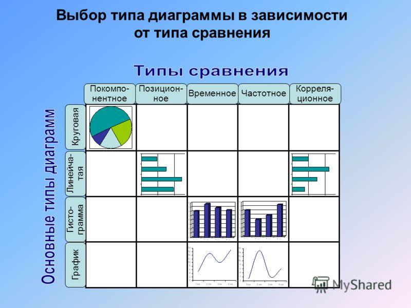 Выбор типа диаграммы в зависимости от типа сравнения Покомпо- нентное Позицион- ное ВременноеЧастотное Корреля- ционное Круговая Линейча- тая Гисто- грамма График