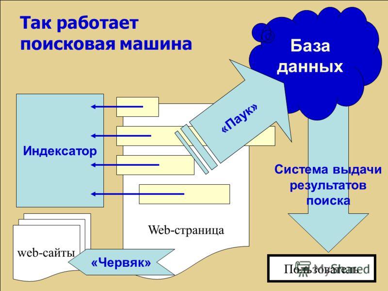 Так работает поисковая машина web-сайты Web-страница «Червяк» Индексатор Пользователь Система выдачи результатов поиска База данных «Паук»