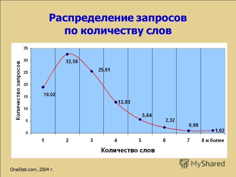 Распределение запросов по количеству слов 19,02 OneStat.com, 2004 г.