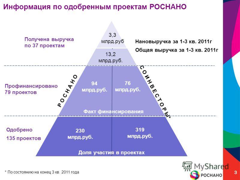 Информация по одобренным проектам РОСНАНО 3 230 млрд.руб. 94 млрд.руб. С О И Н В Е С Т О Р Ы* Р О С Н А Н О 76 млрд.руб. 319 млрд.руб. 13,2 млрд.руб. Получена выручка по 37 проектам Профинансировано 79 проектов Одобрено 135 проектов Факт финансирован