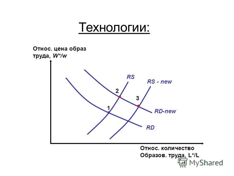 Технологии: RS RD 1 Относ. цена образ труда, W*/w Относ. количество Образов. труда, L*/L 2 RD-new 3 RS - new