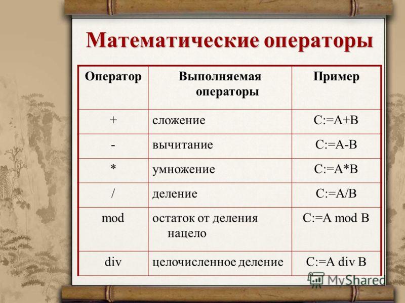 Математические операторы ОператорВыполняемая операторы Пример +сложениеС:=А+В -вычитаниеС:=А-В *умножениеС:=А*В /делениеС:=А/В modостаток от деления нацело С:=А mod В divцелочисленное делениеС:=А div В