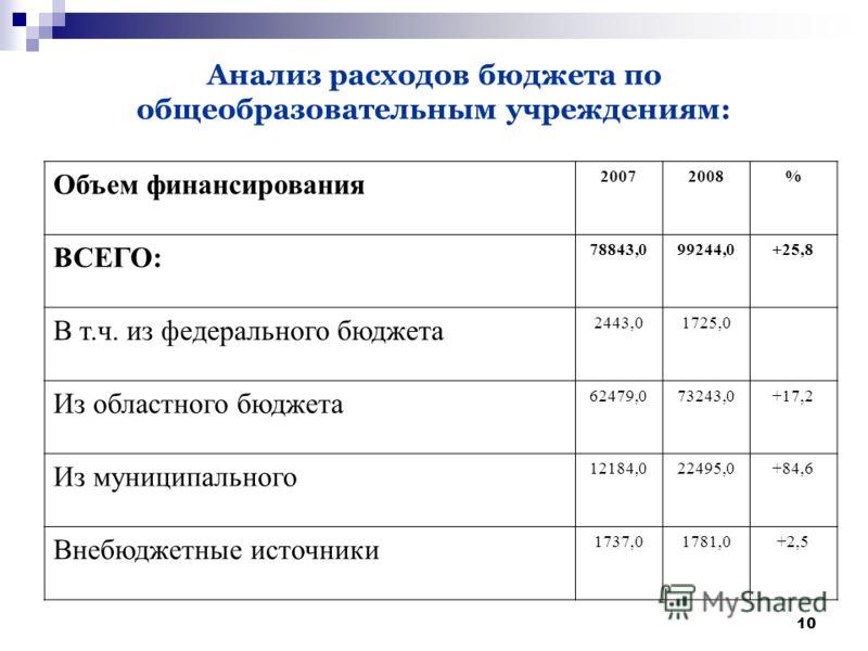 10 Анализ расходов бюджета по общеобразовательным учреждениям: Объем финансирования 20072008% ВСЕГО: 78843,099244,0+25,8 В т.ч. из федерального бюджета 2443,01725,0 Из областного бюджета 62479,073243,0+17,2 Из муниципального 12184,022495,0+84,6 Внебю