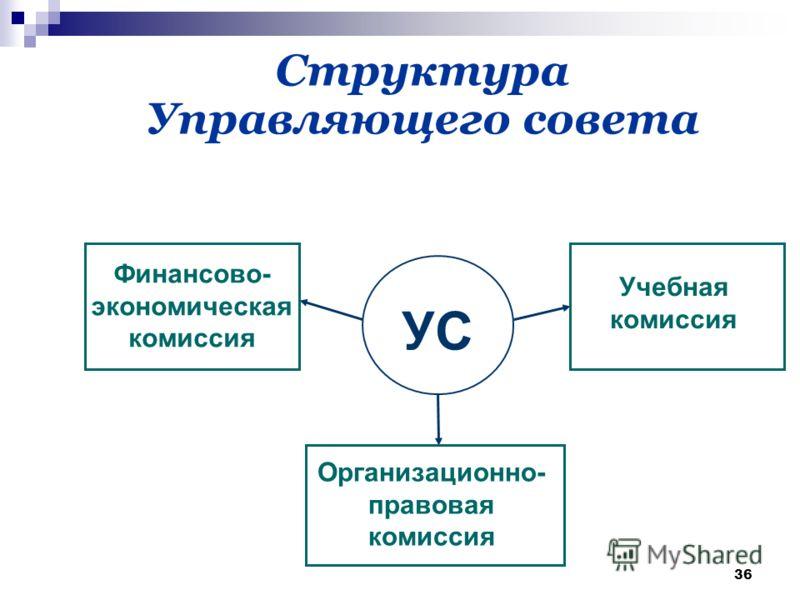 36 Структура Управляющего совета УС Финансово- экономическая комиссия Учебная комиссия Организационно- правовая комиссия