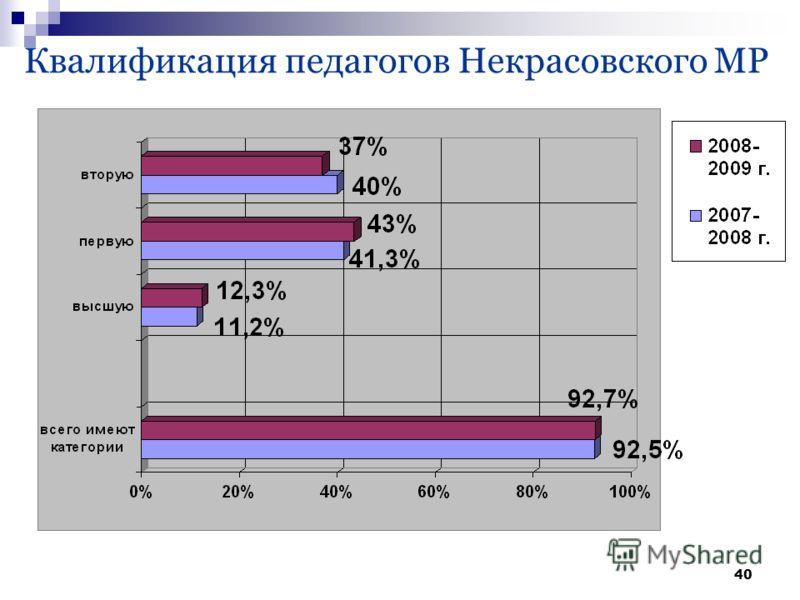 40 Квалификация педагогов Некрасовского МР