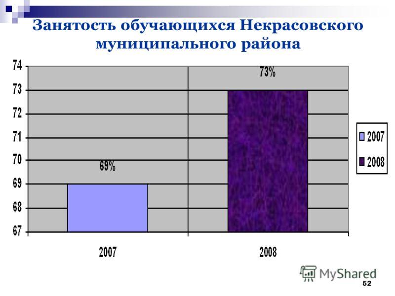 52 Занятость обучающихся Некрасовского муниципального района