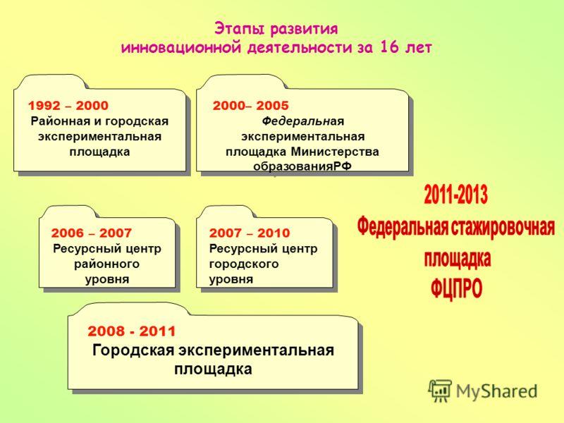 Этапы развития инновационной деятельности за 16 лет 2007 – 2010 Ресурсный центр городского уровня 2007 – 2010 Ресурсный центр городского уровня 2006 – 2007 Ресурсный центр районного уровня 2006 – 2007 Ресурсный центр районного уровня 1992 – 2000 Райо