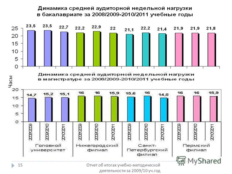 Отчет об итогах учебно - методической деятельности за 2009/10 уч. год 15 Часы