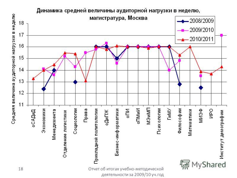 Отчет об итогах учебно - методической деятельности за 2009/10 уч. год 18