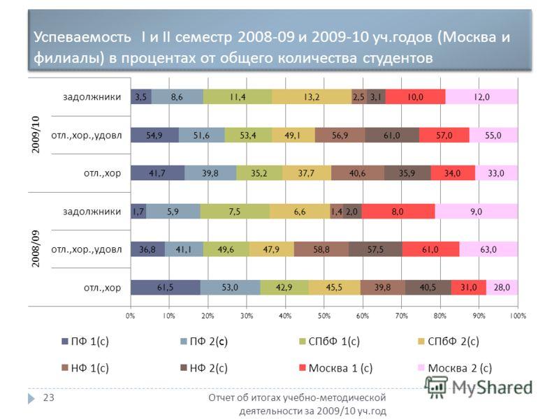 Успеваемость I и II семестр 2008-09 и 2009-10 уч. годов ( Москва и филиалы ) в процентах от общего количества студентов Отчет об итогах учебно - методической деятельности за 2009/10 уч. год 23