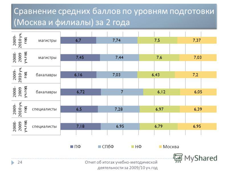 Сравнение средних баллов по уровням подготовки ( Москва и филиалы ) за 2 года Отчет об итогах учебно - методической деятельности за 2009/10 уч. год 24
