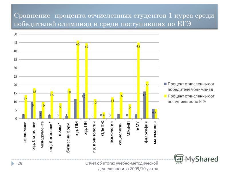 Сравнение процента отчисленных студентов 1 курса среди победителей олимпиад и среди поступивших по ЕГЭ Отчет об итогах учебно - методической деятельности за 2009/10 уч. год 28