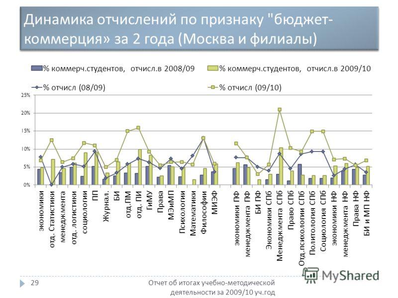 Динамика отчислений по признаку  бюджет - коммерция » за 2 года ( Москва и филиалы ) Отчет об итогах учебно - методической деятельности за 2009/10 уч. год 29