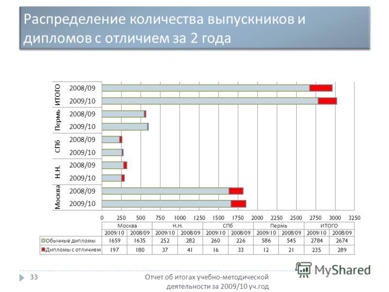 Распределение количества выпускников и дипломов с отличием за 2 года Отчет об итогах учебно - методической деятельности за 2009/10 уч. год 33