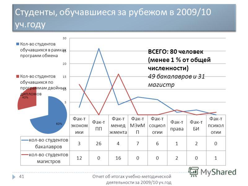 Студенты, обучавшиеся за рубежом в 2009/10 уч. году Отчет об итогах учебно - методической деятельности за 2009/10 уч. год 41